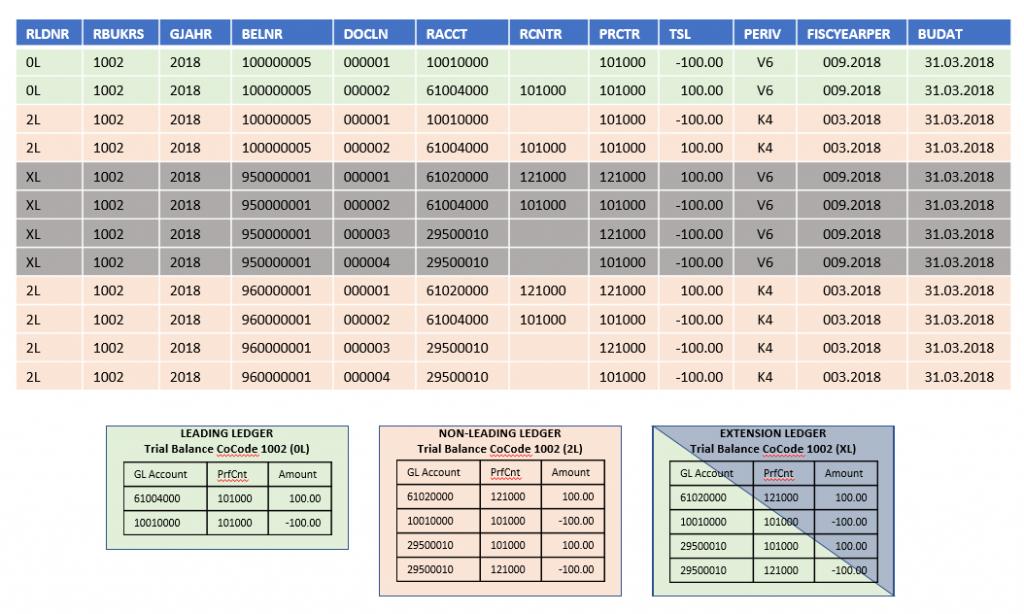 Sap Invoice Transaction Table